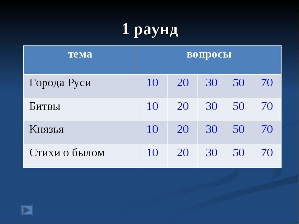 1 раунд темавопросы Города Руси1020305070 Битвы1020305070 Князья...
