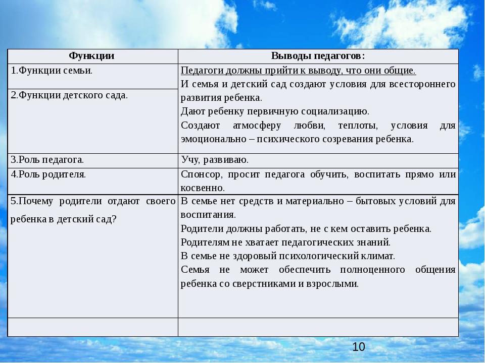 Функции семьи и ДОО в современных условиях Функции Выводы педагогов: 1.Функ...