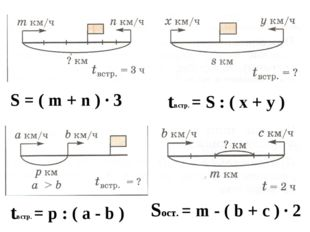 S = ( m + n ) ∙ 3 tвстр. = S : ( х + у ) tвстр. = p : ( a - b ) Sост. = m - (