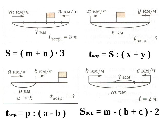 S = ( m + n ) ∙ 3 tвстр. = S : ( х + у ) tвстр. = p : ( a - b ) Sост. = m - (...