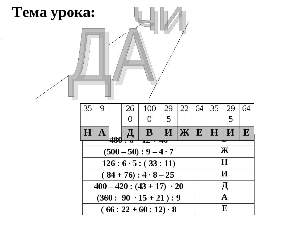 Тема урока: 480 : 6 ∙ 12 + 40В (500 – 50) : 9 – 4 ∙ 7Ж 126 : 6 ∙ 5 : ( 33 :...