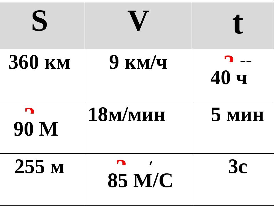 40 ч 90 М 85 М/С SVt 360 км9 км/ч? ч ? м18м/мин5 мин 255 м? м/с3с