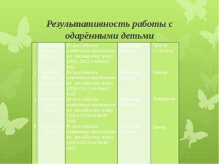 Результативность работы с одарёнными детьми 1 2 3 4 Ахметшин Радель(10класс)