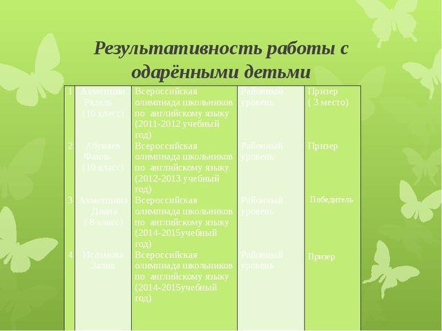 Результативность работы с одарёнными детьми 1 2 3 4 Ахметшин Радель(10класс)...