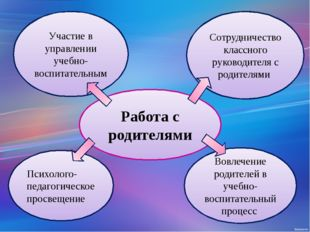 Работа с родителями Участие в управлении учебно-воспитательным Сотрудничество