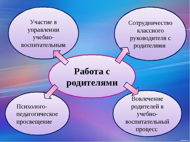 Работа с родителями Участие в управлении учебно-воспитательным Сотрудничество...