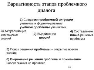 Вариативность этапов проблемного диалога 2) Выдвижение версий 1) Создание пр