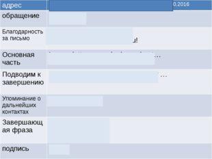 адрес MoscowRussia 15.10.2016 обращение Dear Ben, Благодарность за письмо Th