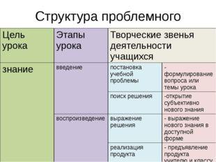 Структура проблемного диалога Цель урока Этапы урока Творческие звеньядеятель