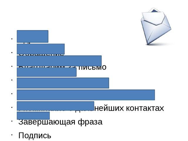 Адрес Обращение Благодарим за письмо Основная часть Подводим к завершению Уп...