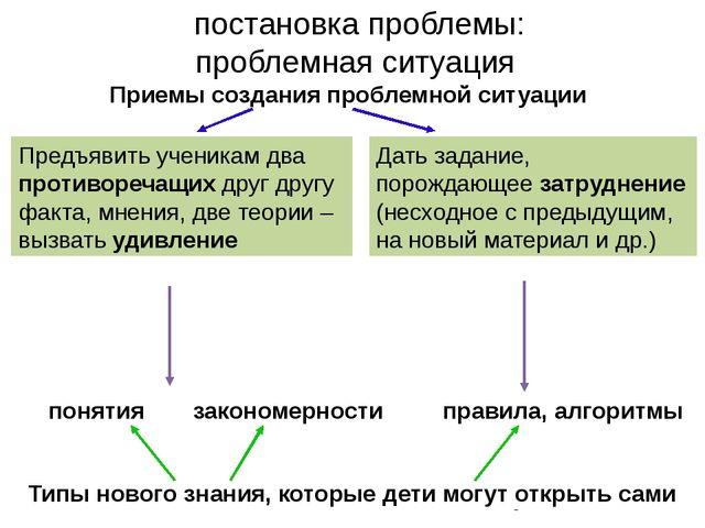 постановка проблемы: проблемная ситуация понятия Типы нового знания, которые...