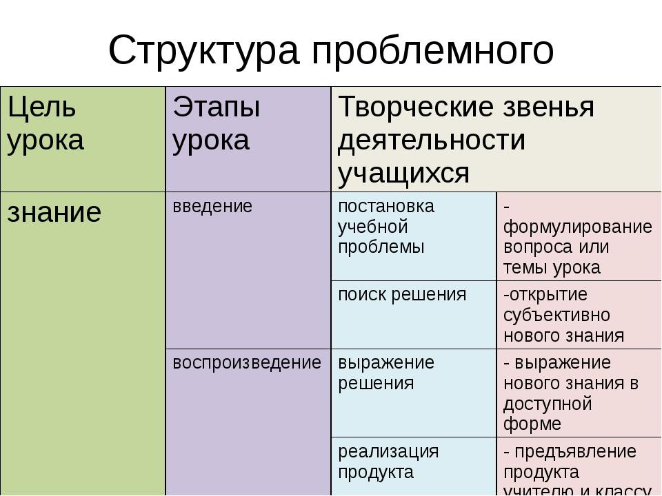 Структура проблемного диалога Цель урока Этапы урока Творческие звеньядеятель...