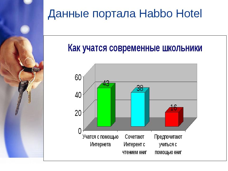 Данные портала Habbo Hotel