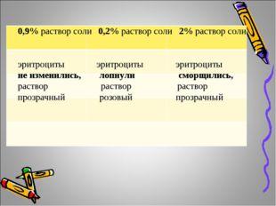 0,9% раствор соли 0,2% раствор соли 2% раствор соли эритроциты эритроциты эри