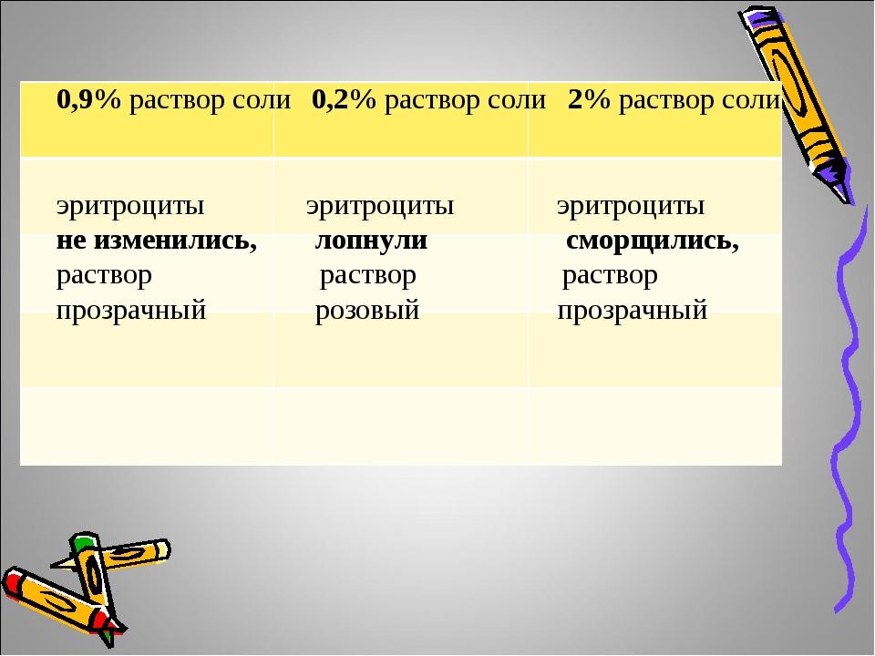 0,9% раствор соли 0,2% раствор соли 2% раствор соли эритроциты эритроциты эри...