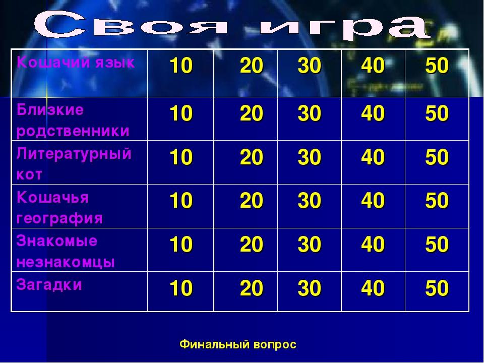 Финальный вопрос Кошачий язык 10 20304050 Близкие родственники10 2030...