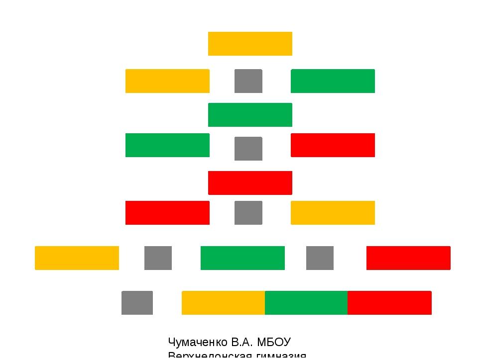Чумаченко В.А. МБОУ Верхнедонская гимназия
