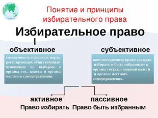 Понятие и принципы избирательного права Избирательное право совокупность прав