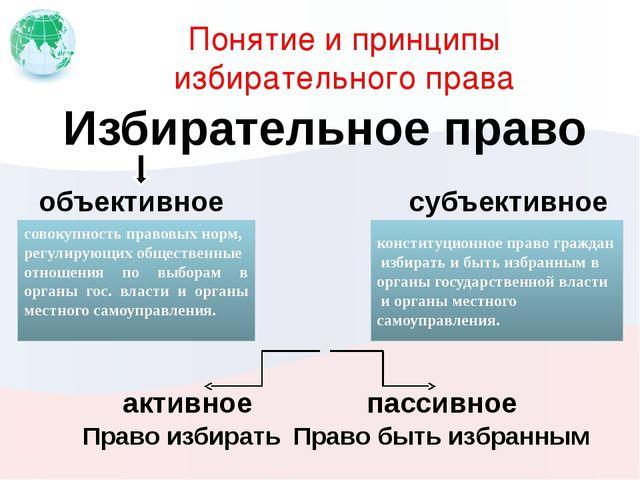Понятие и принципы избирательного права Избирательное право совокупность прав...