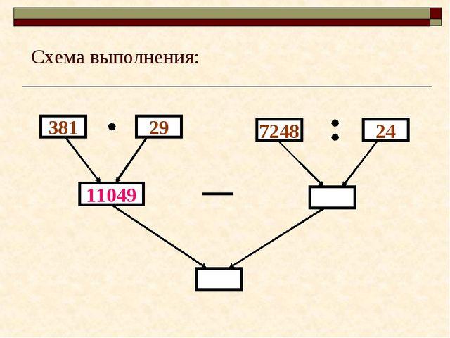 381 11049 29 7248 24 Схема выполнения: