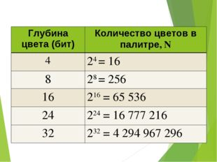 Глубина цвета (бит)Количество цветов в палитре, N 424 = 16 828 = 256 1621