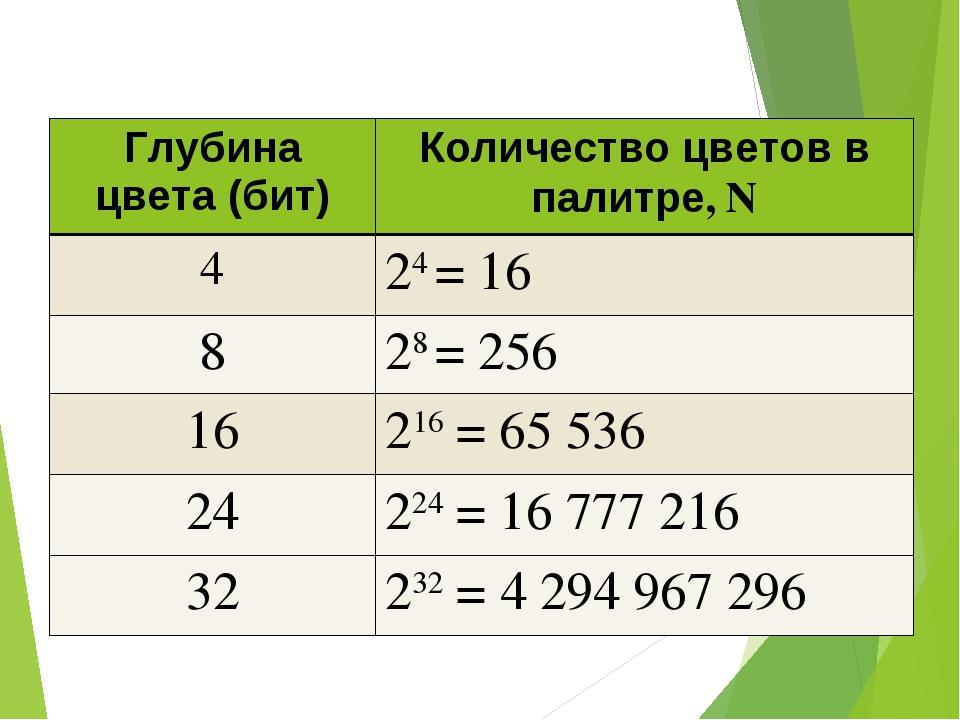 Глубина цвета (бит)Количество цветов в палитре, N 424 = 16 828 = 256 1621...