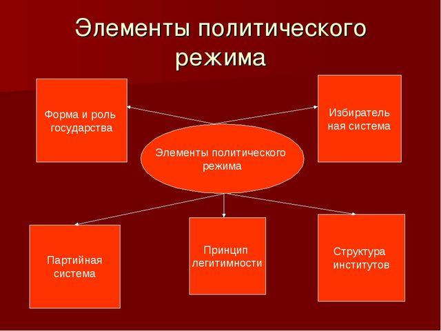 Элементы политического режима Элементы политического режима Форма и роль госу...