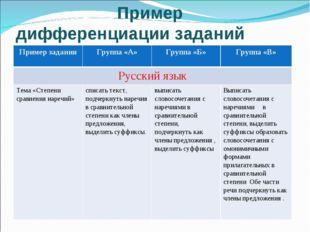 Пример дифференциации заданий Пример заданияГруппа «А»Группа «Б»Группа «В