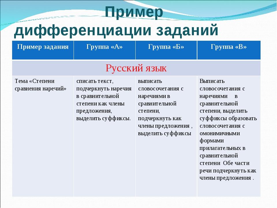Пример дифференциации заданий Пример заданияГруппа «А»Группа «Б»Группа «В...