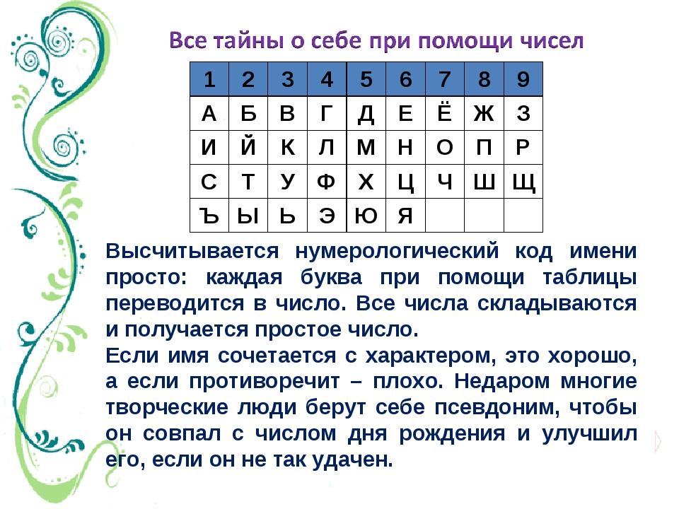 Высчитывается нумерологический код имени просто: каждая буква при помощи табл...