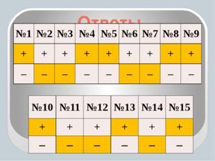 Ответы №10 №11 №12 №13 №14 №15 + + + + + + – – – – – – №1 №2 №3 №4 №5 №6 №7 №