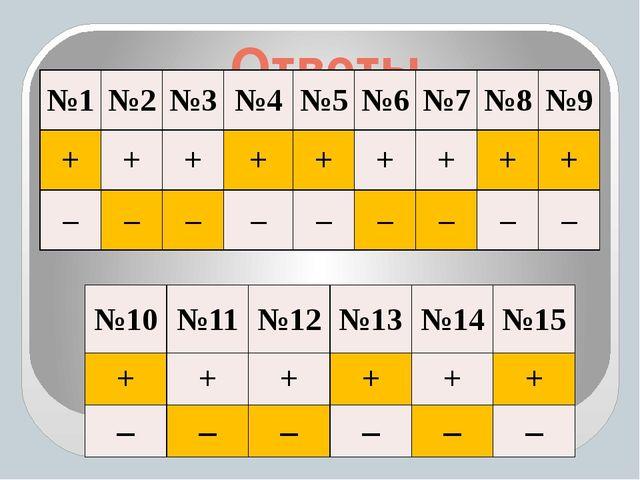 Ответы №10 №11 №12 №13 №14 №15 + + + + + + – – – – – – №1 №2 №3 №4 №5 №6 №7 №...