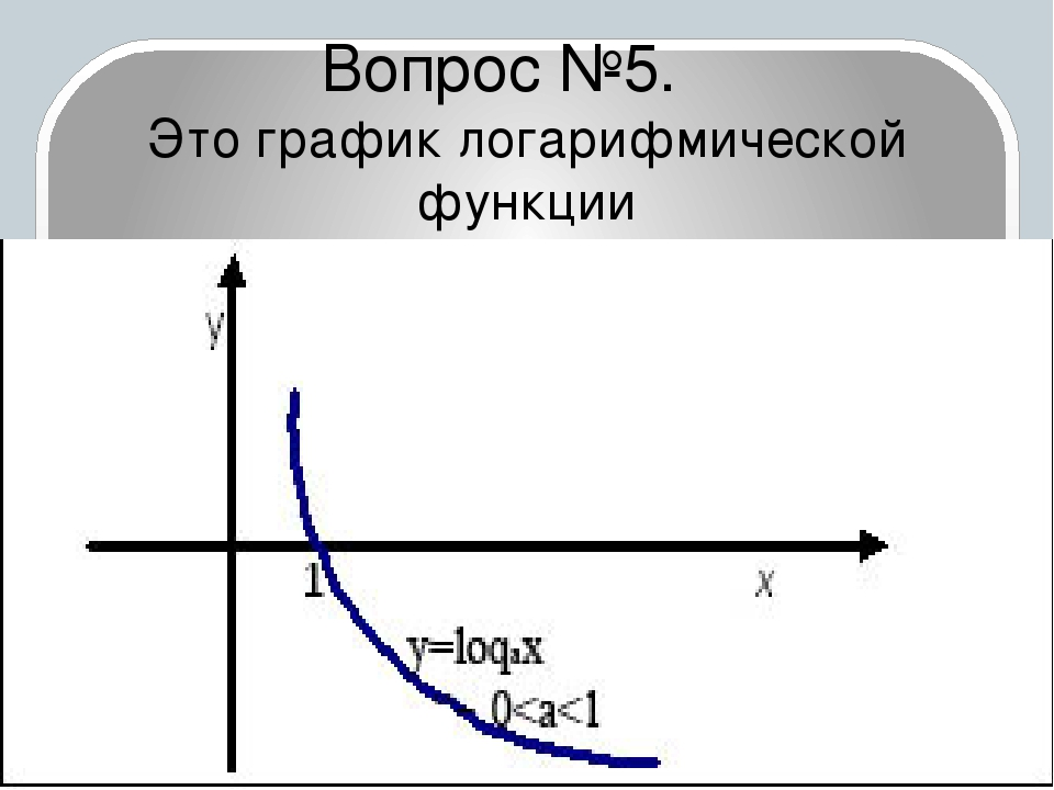 Вопрос №5. Это график логарифмической функции