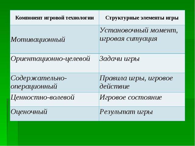 Компонент игровой технологииСтруктурные элементы игры МотивационныйУстаново...