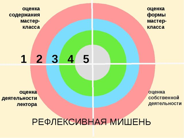 оценка содержания мастер-класса оценка формы мастер-класса оценка деятельнос...
