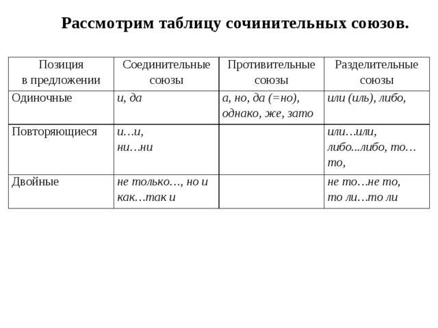 Рассмотрим таблицу сочинительных союзов. Позиция в предложенииСоединительные...