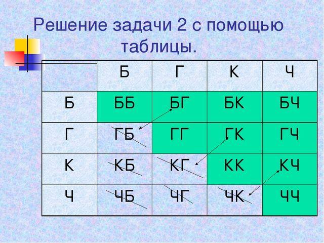 Решение задачи 2 с помощью таблицы.