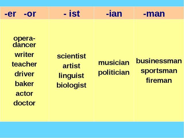-er -or - ist  -ian -man opera-dancer writer teacher driver baker actor d...