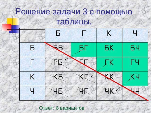 Решение задачи 3 с помощью таблицы. Ответ: 6 вариантов