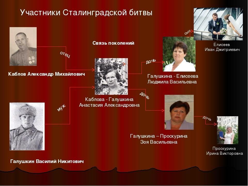 Участники Сталинградской битвы Каблов Александр Михайлович Галушкин Василий Н...