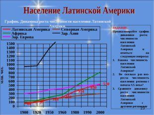 График. Динамика роста численности населения Латинской Америки. ЗАДАНИЕ. Проа