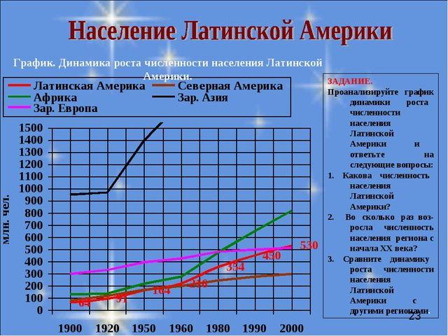 График. Динамика роста численности населения Латинской Америки. ЗАДАНИЕ. Проа...