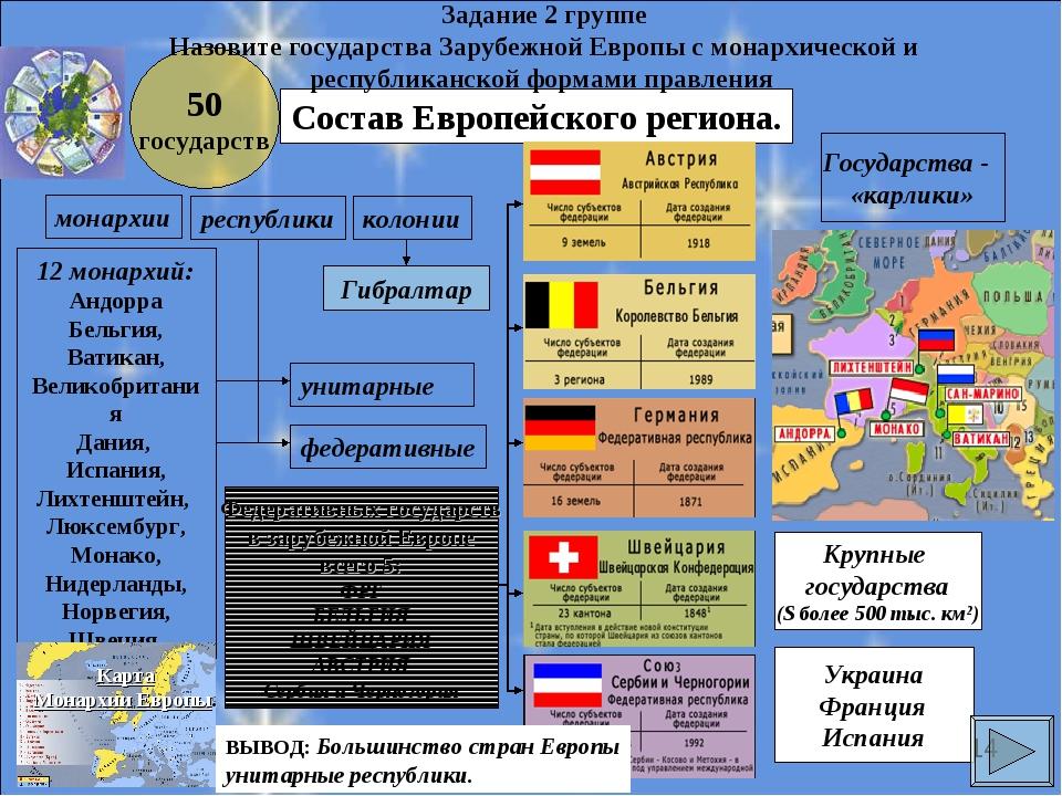 Состав Европейского региона. 50 государств федеративные унитарные республики...