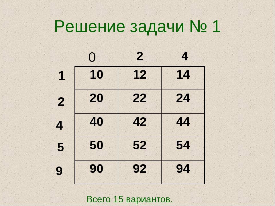 Решение задачи № 1 0 2 4 1 2 4 5 9 Всего 15 вариантов.