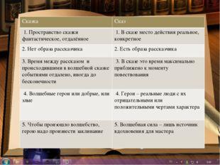 Сказка Сказ 1. Пространствосказки фантастическое, отдалённое 1.Всказе место д