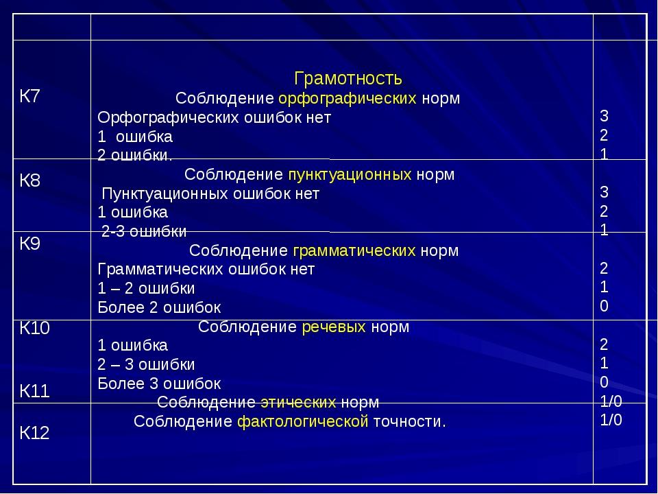 К7 К8 К9 К10 К11 К12 Грамотность Соблюдение орфографических норм Орфографич...