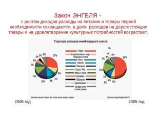 Закон ЭНГЕЛЯ - с ростом доходов расходы на питание и товары первой необходимо