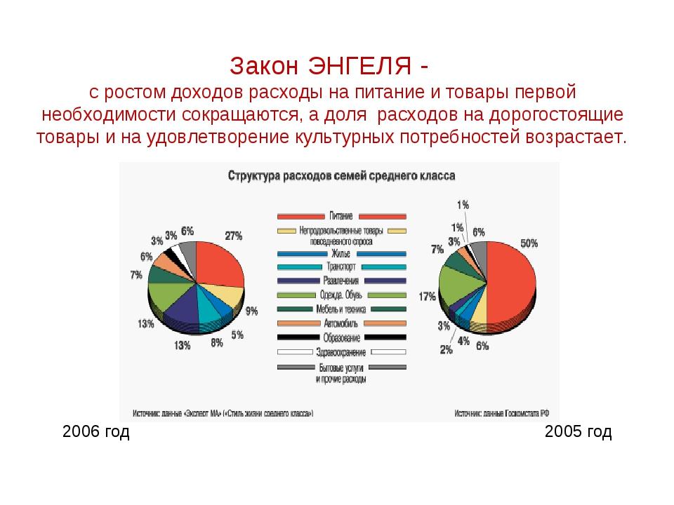 Закон ЭНГЕЛЯ - с ростом доходов расходы на питание и товары первой необходимо...