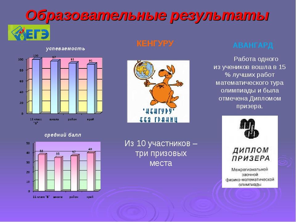 Образовательные результаты Из 10 участников – три призовых места АВАНГАРД КЕН...