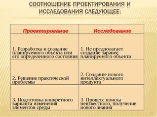 * ПроектированиеИсследование 1. Разработка и создание планируемого объекта и